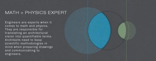 Architect vs Engineering - Math Genius