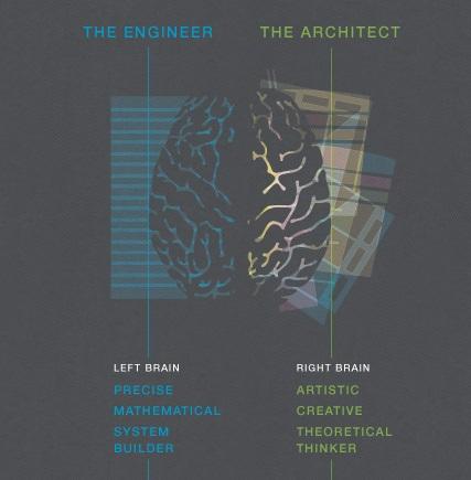 Architect vs Engineering - Thinking Paradigm