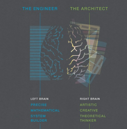 Architect vs Engineering - Thinking Paradigm